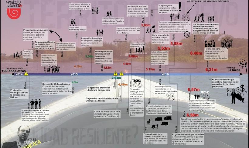 Cronología de los de abajo: lo que los medios hegemónicos no publican